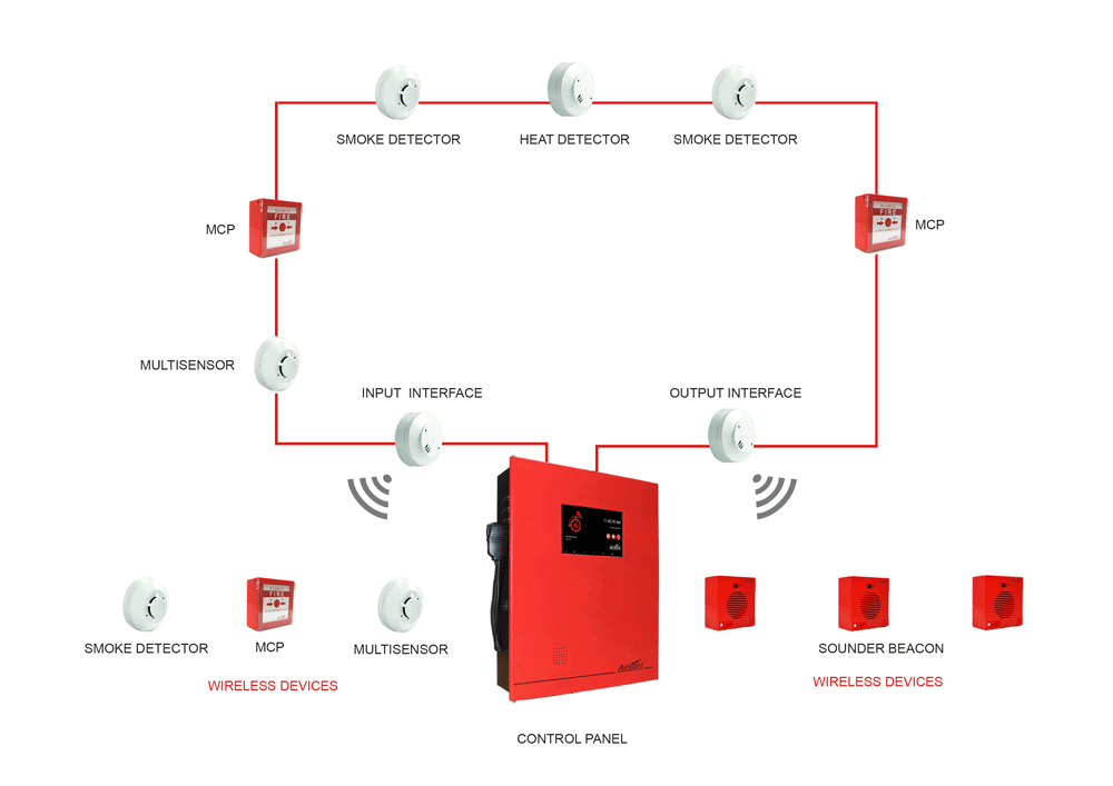 Conventional Fire Alarm Wiring Diagram as well Fire Alarm Panel Pdf in addition Fire Alarm System  ponents besides 6500336 likewise Typical House Wiring Schematic. on fire alarm system introduction and importance of
